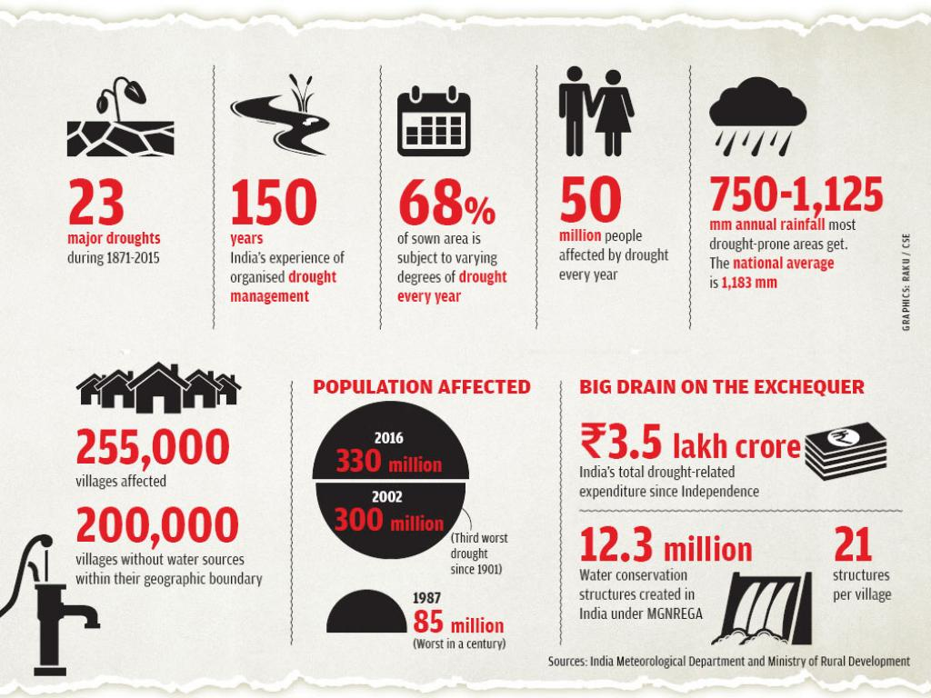 Sources: India Meteorological Department and Ministry of Rural Development (GRAPHICS: RAKU / CSE)
