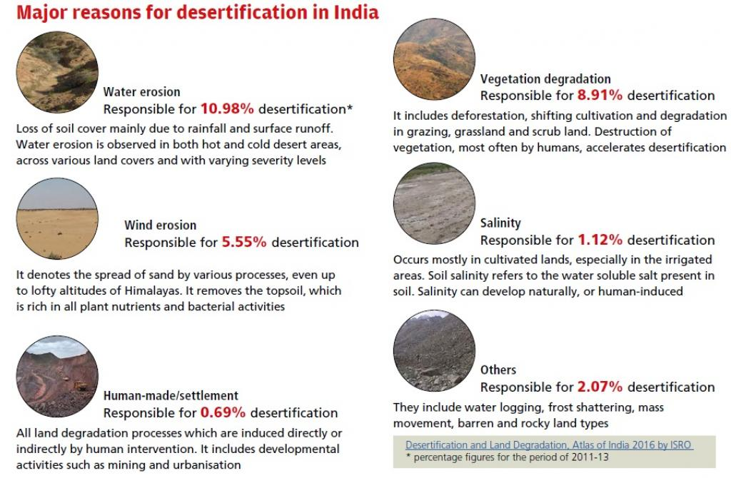 causes of soil erosion in india