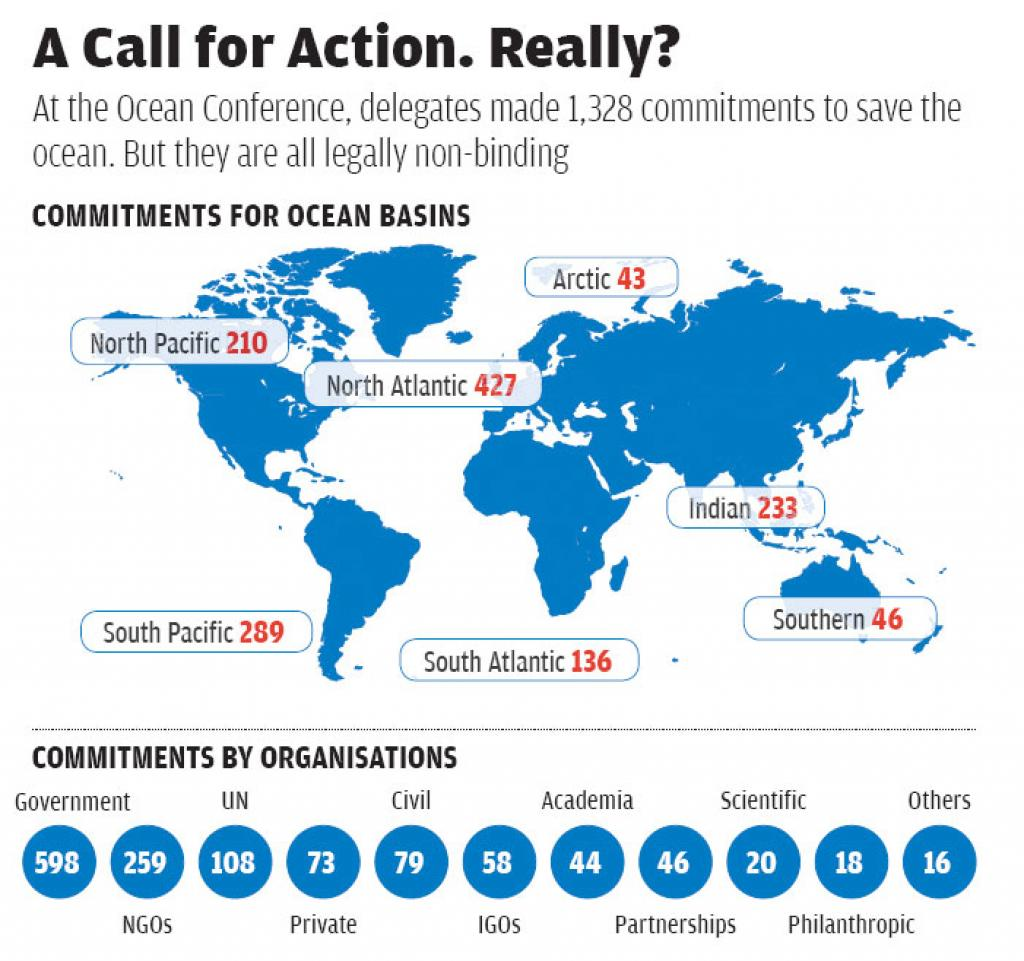 Source: www. oceanconference.un.org; Note: IGOs: Intergovernmental organisations