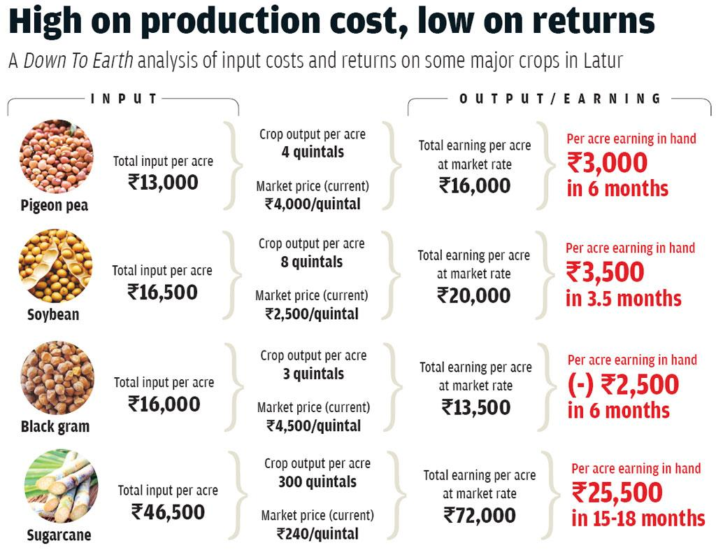 Note: One acre equals 0.4 hectare; 1 quintal equals 100 kg; Input cost includes cost of sowing, seeds, fertilisers, harvesting, etc, excluding watering cost, motor, electricity.