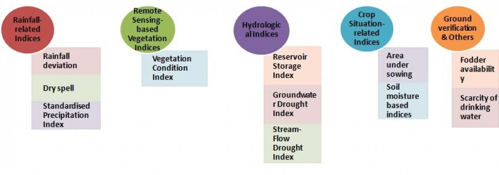 The new manual, which adopted standard practices from across the world, gives six parameters for declaration of drought.