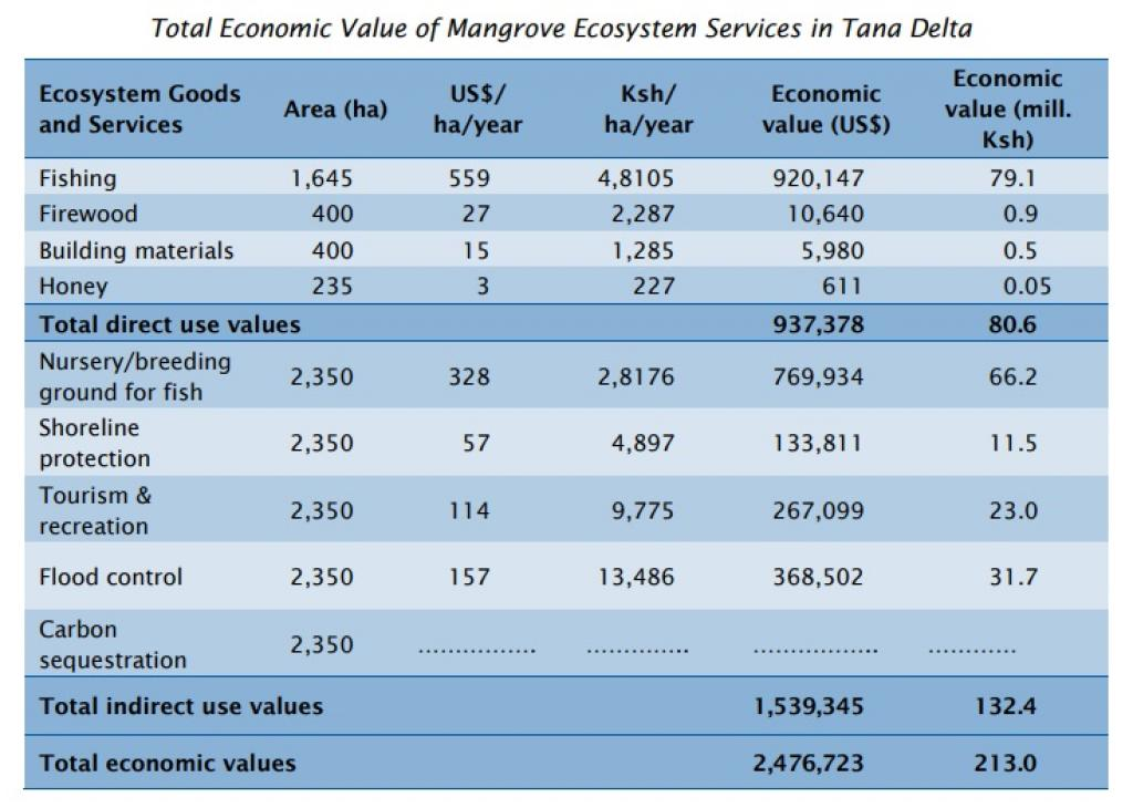 The annual economic value of mangrove ecosystem in the Tana Delta is US$2.5 million. Credit: Wetlands International