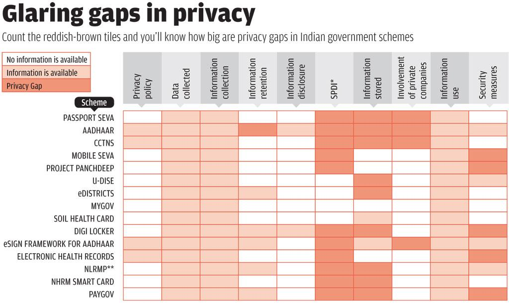 Source: 'Privacy Gaps in India's Digital India Project' by the Centre for Internet and Society; *Sensitive personal data or information; **NLRMP: National Land Records Modernisation Programme