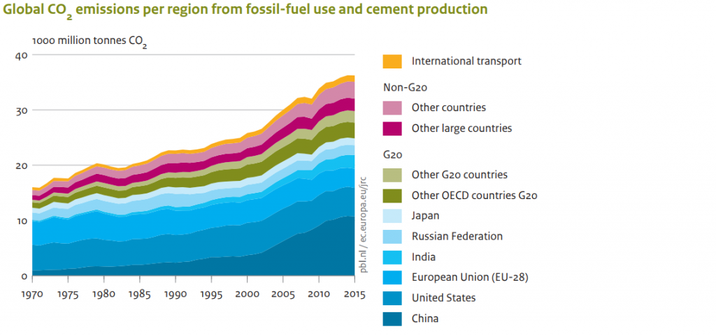 Source: PBL Trends in Global Emissions Report 2016