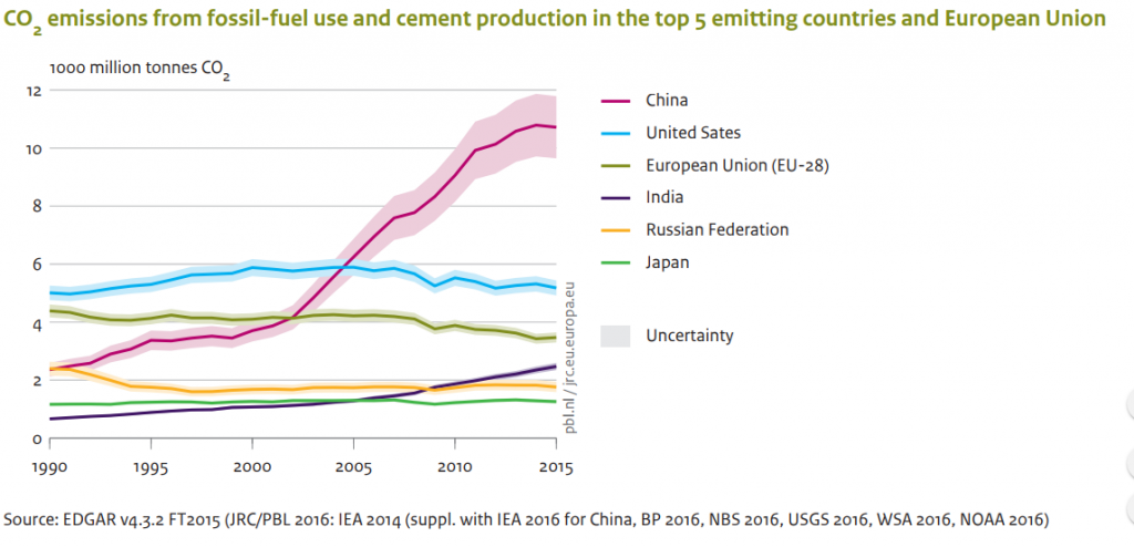 Source: PBL Trends in Global CO2 Emission Trends Report 2016