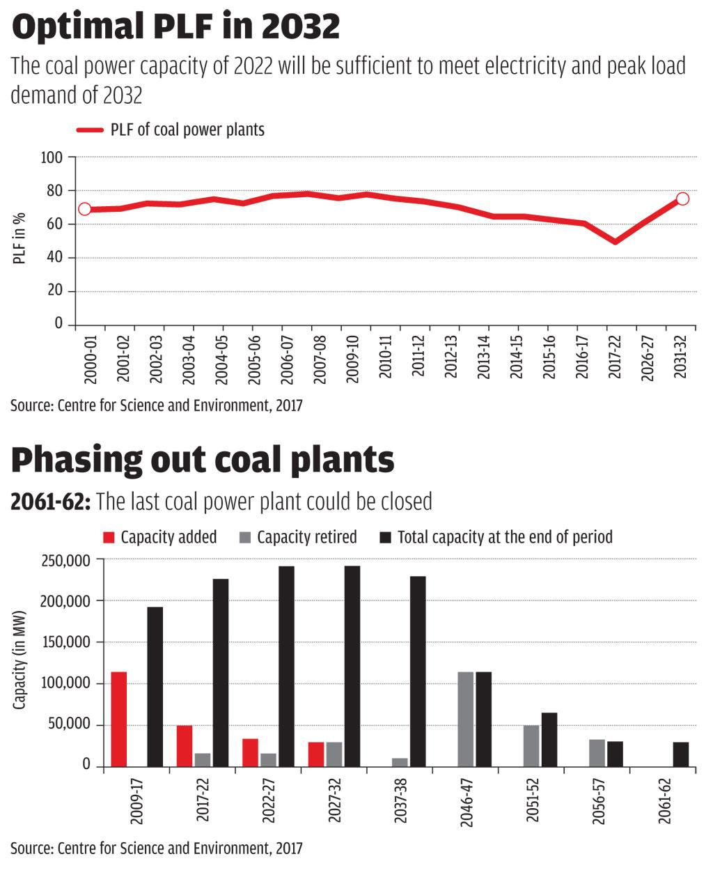 The Last Coal Power Plant In India Can Be Closed By 2050 Hi Im Trying To Bring Electricity Into My Shed That Is Large Scale Penetration Of Renewable Will Make Their Discoms Even More Unviable According A Report Energy Consultancy Firm Bridge