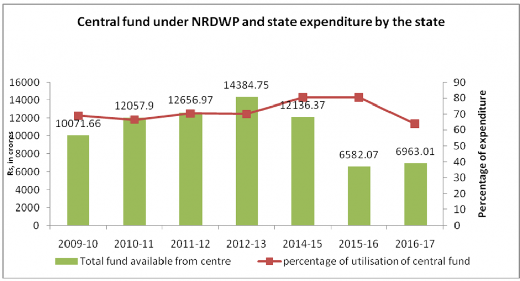 Source: MDWS