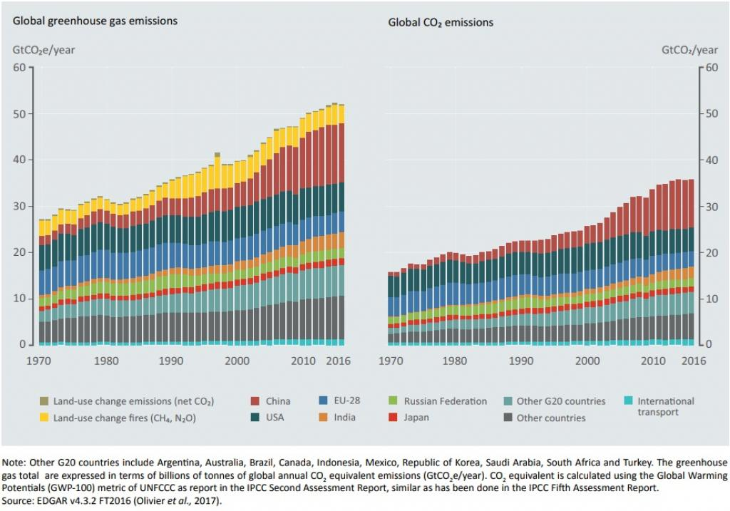 Global greenhouse gas emissions for top six emitting countries and regions. Credit: UN