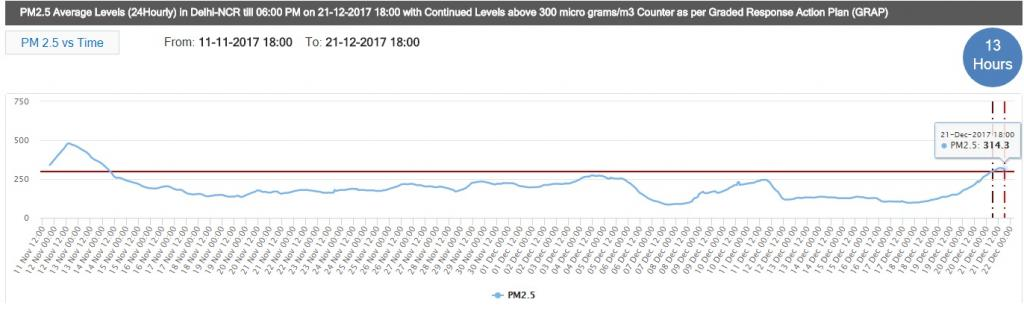 Delhi's PM2.5 level is inching close again to danger zone