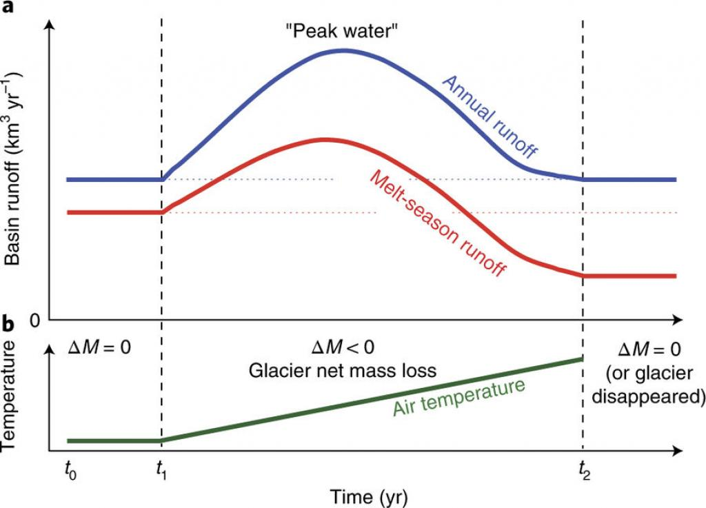 Changes in run-off from a glaciated basin in response to continuous atmospheric warming. Credit: Nature