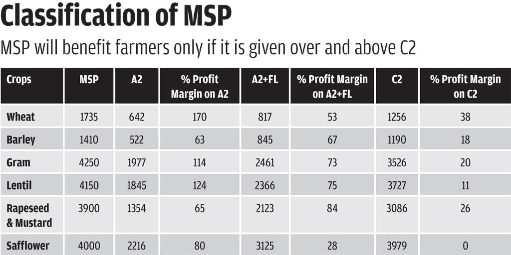 Note: Calculation done by DTE based on MSP and different cost of production<br>