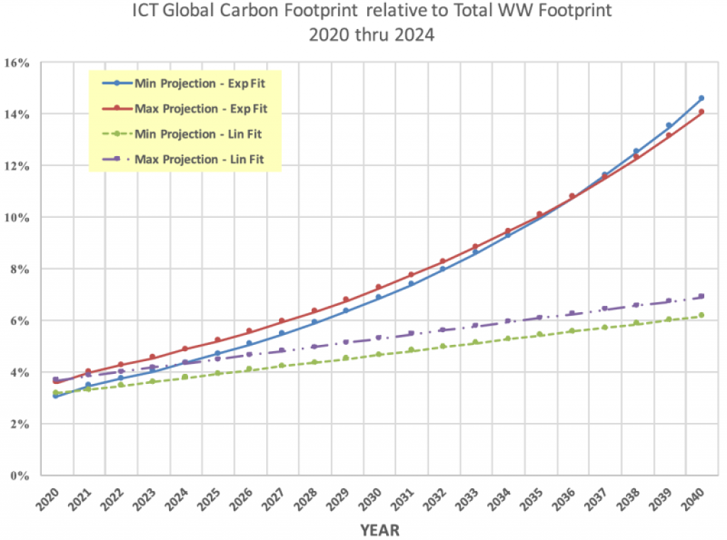 ICT footprint as a percentage of total footprint projected through 2040 using both an exponential and linear fits. Credit: Belkhir and Elmeligi