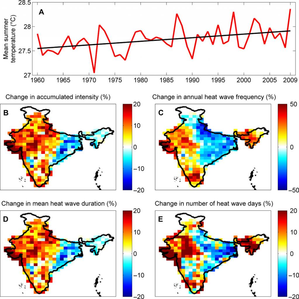 This figure shows that summer mean temperatures have increased substantially from 1960 to 2009. The time series exhibits a statistically significant (95% confidence interval) upward trend confirmed using the Mann-Kendall (MK) trend test. The accumulated intensity, count, duration, and days of Indian heat waves have also increased over the analysed time period over most of the country and especially in the northern, southern, and western parts of India.
