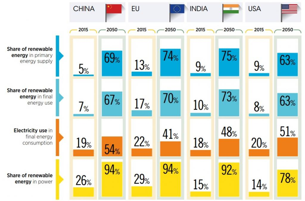 Key indicators relevant to the energy transition in selected countries. Credit: IRENA