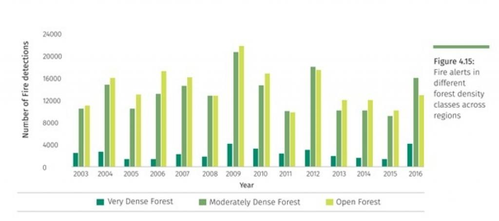 forest fires in india increased by  per cent in last two years most of the forest fires between  and  have occurred in open  forests followed by moderately dense forests
