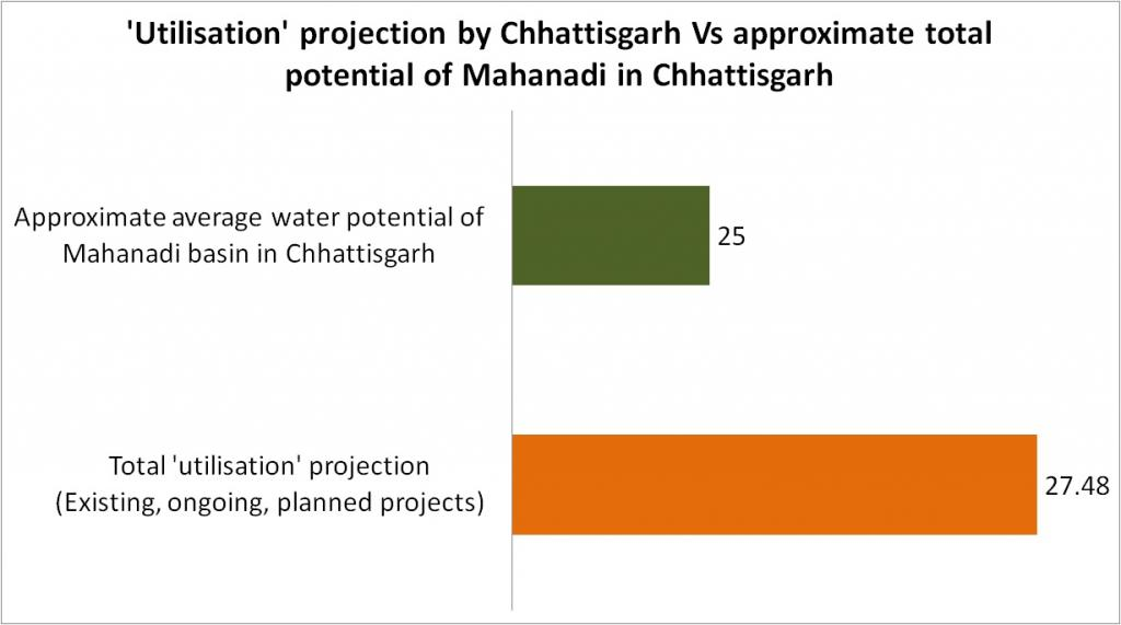 Chhattisgarh's utilisation projection is higher than total water potential