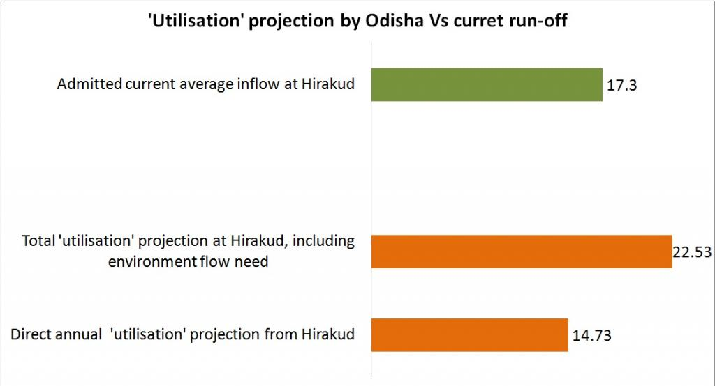 Bizzare 'utilisation' projection of Odisha