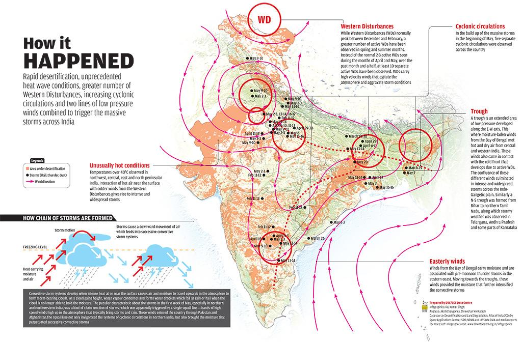 Data source: Desertification and Land Degradation, Atlas of India 2016 by Space Applications Centre, ISRO, NDMA and UP State DMA and media reports