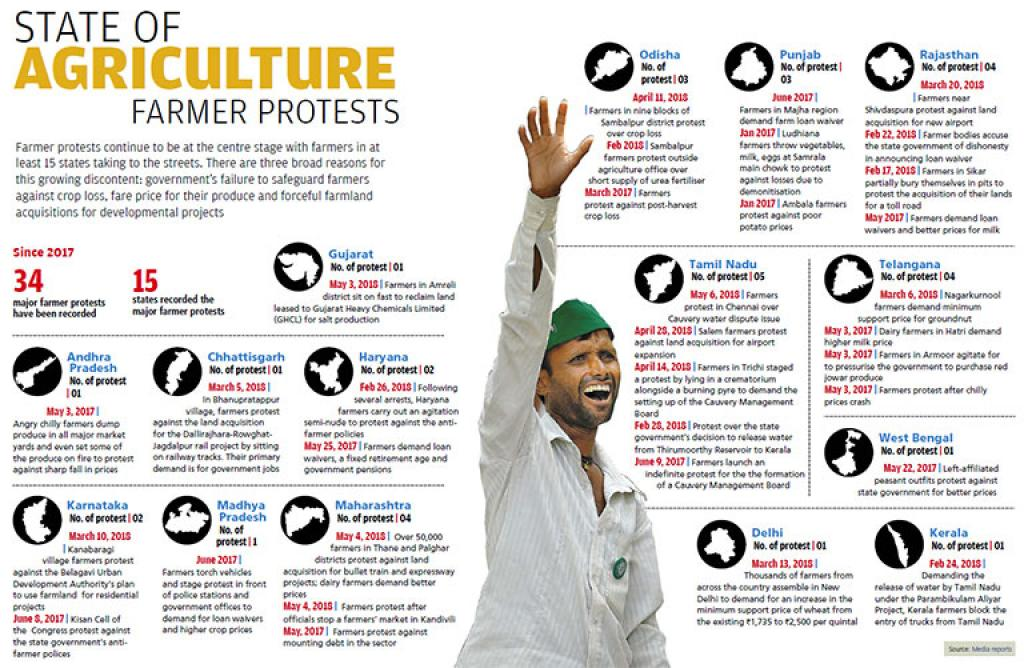 State of farmers' protests