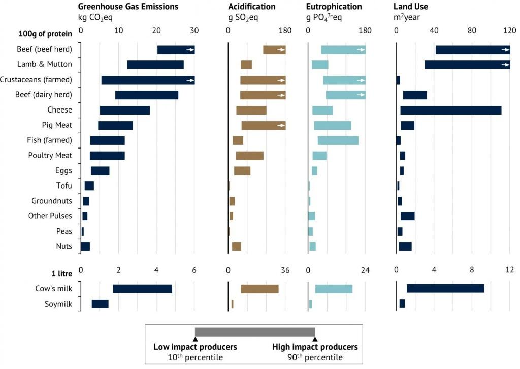 These graphs show environmental impacts for 9 animal and 6 vegetable products from a sample of ~9,000 farms around the world. Credit: Joseph Poore