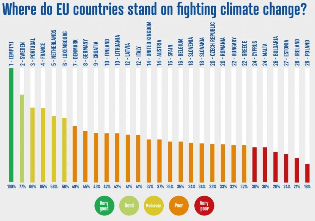 8530ff64ee Most EU countries set to miss 2020 carbon emission reduction targets ...