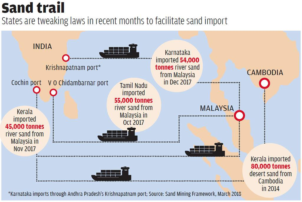 India can rely on sand imports till the time it is viable