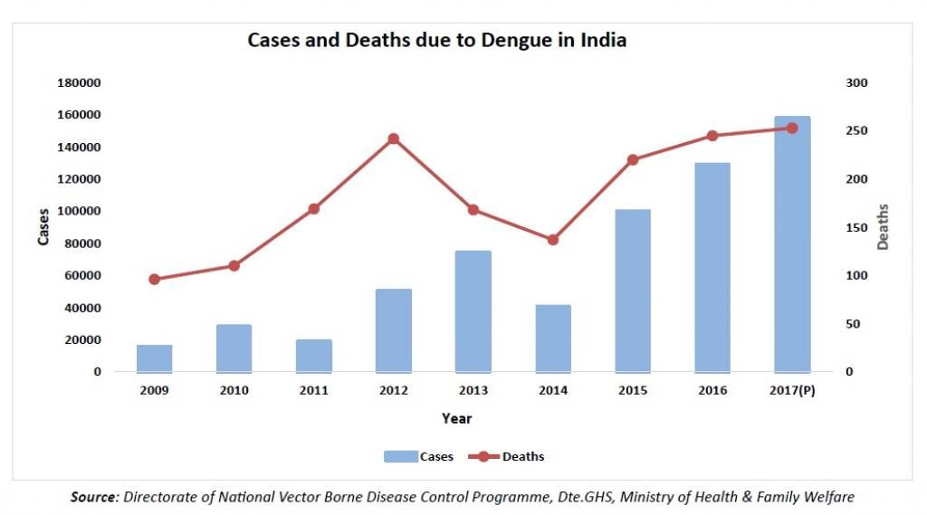 Number of dengue cases in 2017 was the highest in a decade