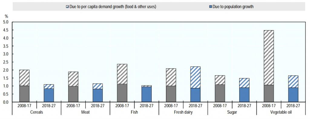 Annual growth in demand for key commodity groups, 2008-17 and 2018-27. Credit: OECD/FAO