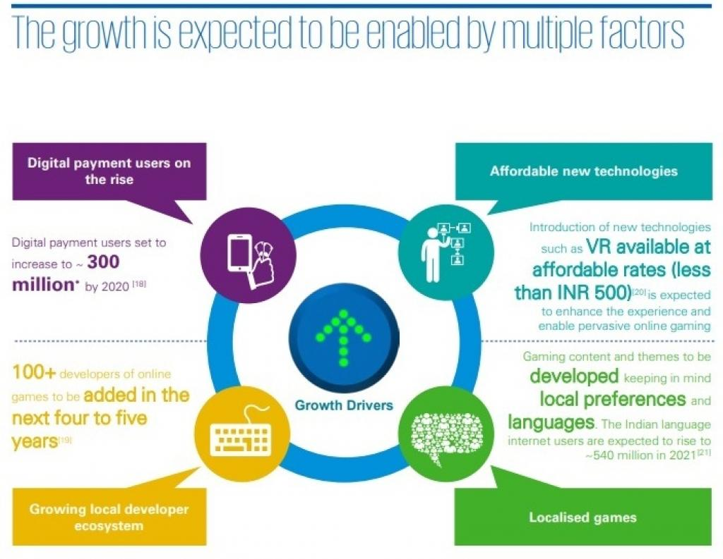 Source: Online gaming in India: Reaching a New Pinnacle, a study conducted by Google and KPMG