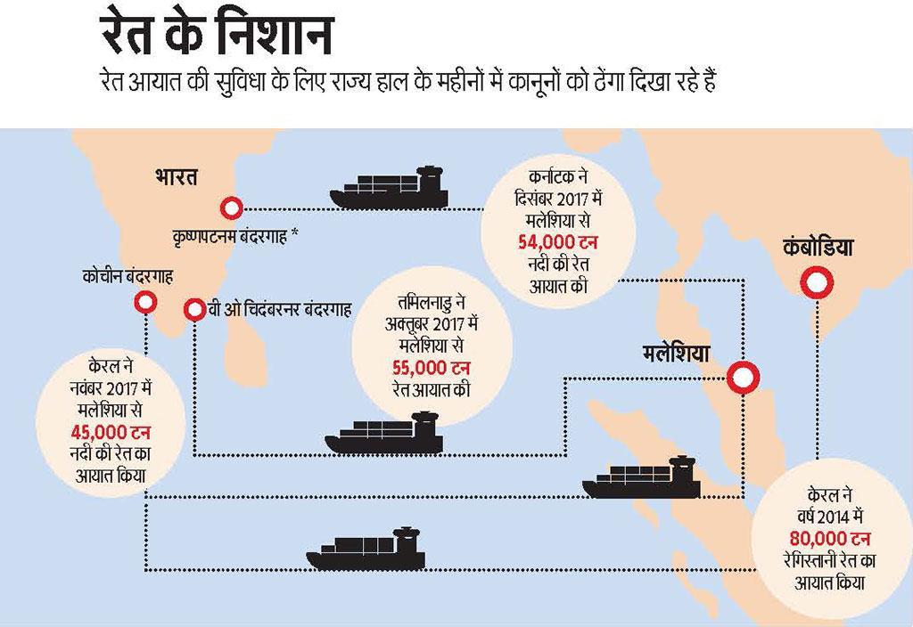 *कर्नाटक ने आंध्र प्रदेश के कृष्णपटनम बंदरगाह के माध्यम से आयात किया | स्रोत: रेत खनन फ्रेमवर्क, 2018