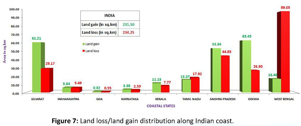 Land loss/land gain distribution along Indian coast