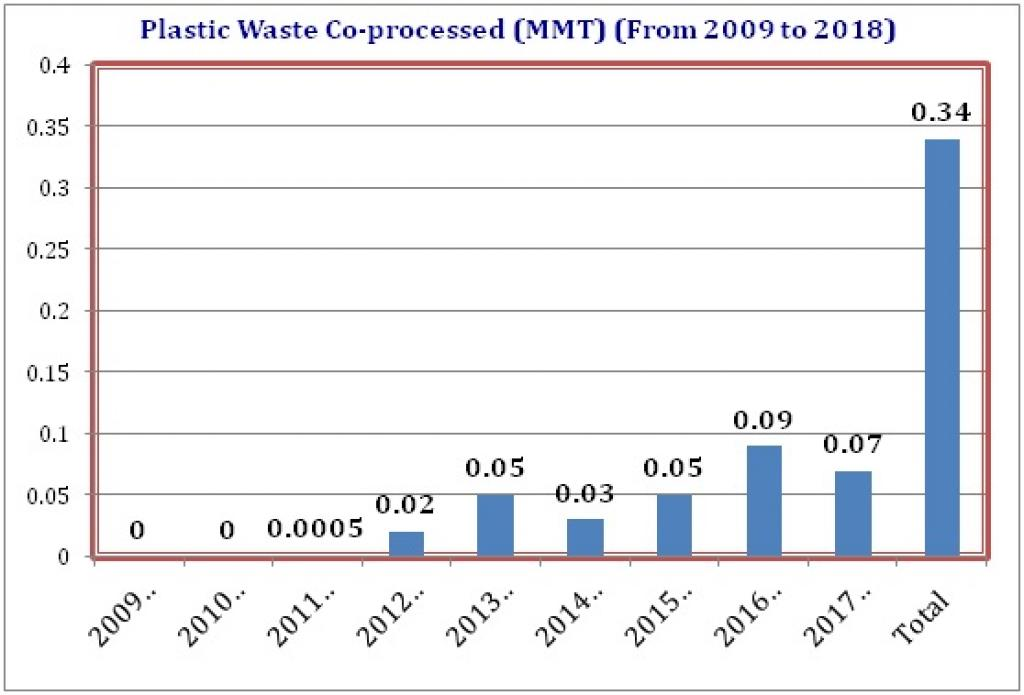 How Gujarat succeeded in co-processing plastic waste in