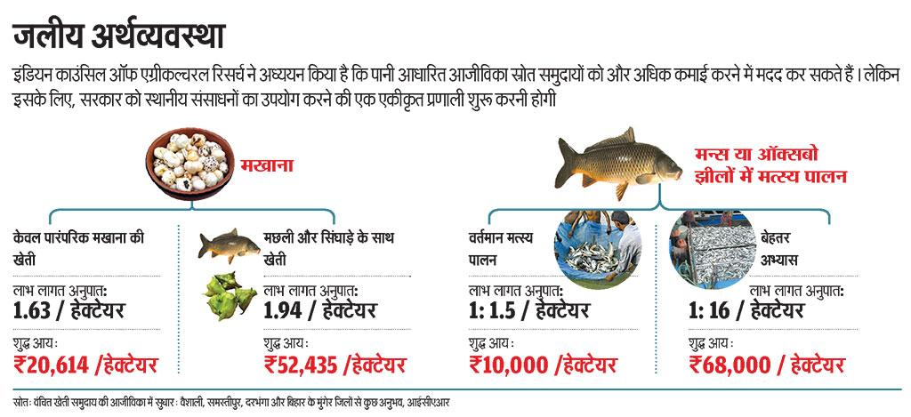 स्रोत: वंचित खेती समुदाय की आजीविका में सुधार: वैशाली, समस्तीपुर, दरभंगा और बिहार के मुंगेर जिलों से कुछ अनुभव, आईसीएआर