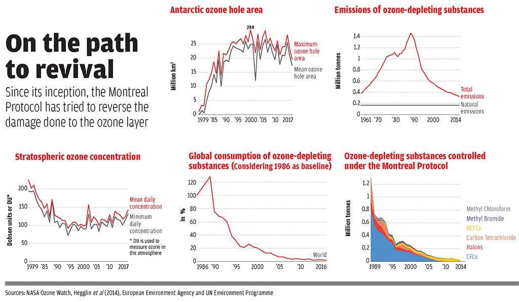 Sources: NASA Ozone Watch, Hegglin et al (2014), European Environment Agency and UN Environment Programme