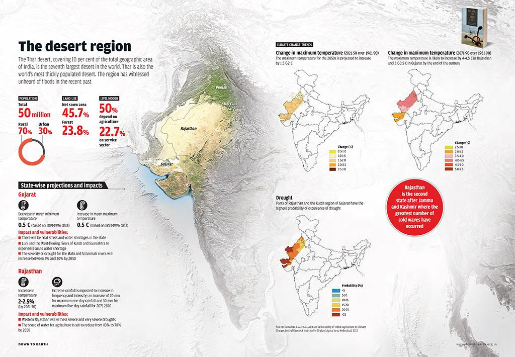 Mapping climate change in India