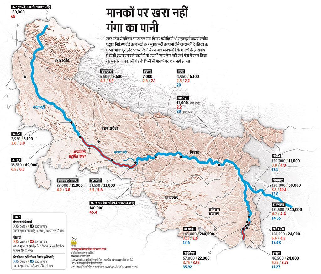 स्रोत: 2018 के आंकड़ों के लिए यूपी, बिहार तथा पश्चिम बंगाल प्रदूषण नियंत्रण बोर्ड,  2016 के आंकड़ों के लिए ईएनवीआईएस