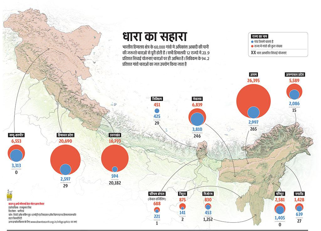 स्रोत: रिपोर्ट ऑफ वर्किंग ग्रुप 1 इनवेंट्री एंड रिवाइवल ऑफ स्प्रिंग्स इन द हिमालयाज फॉर वाटर सिक्योरिटी
