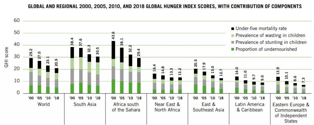 Credit: Global Hunger Index