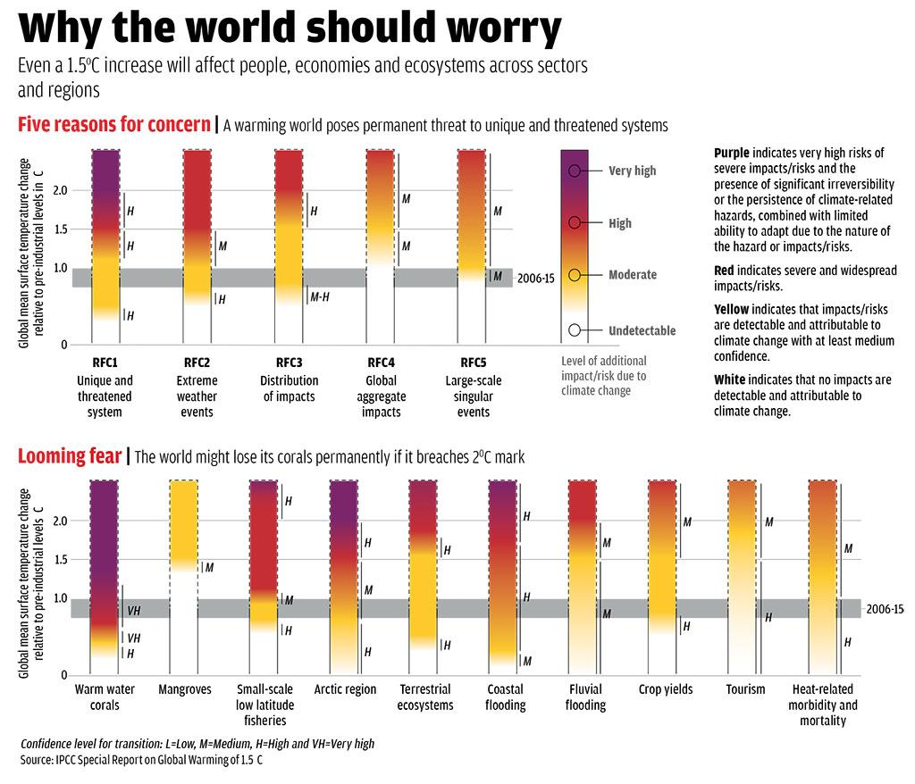 Source: IPCC Special Report on Global Warming of 1.5°C