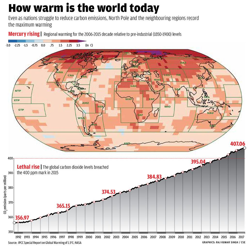 Source:  IPCC Special Report on Global Warming of 1.5°C; NASA