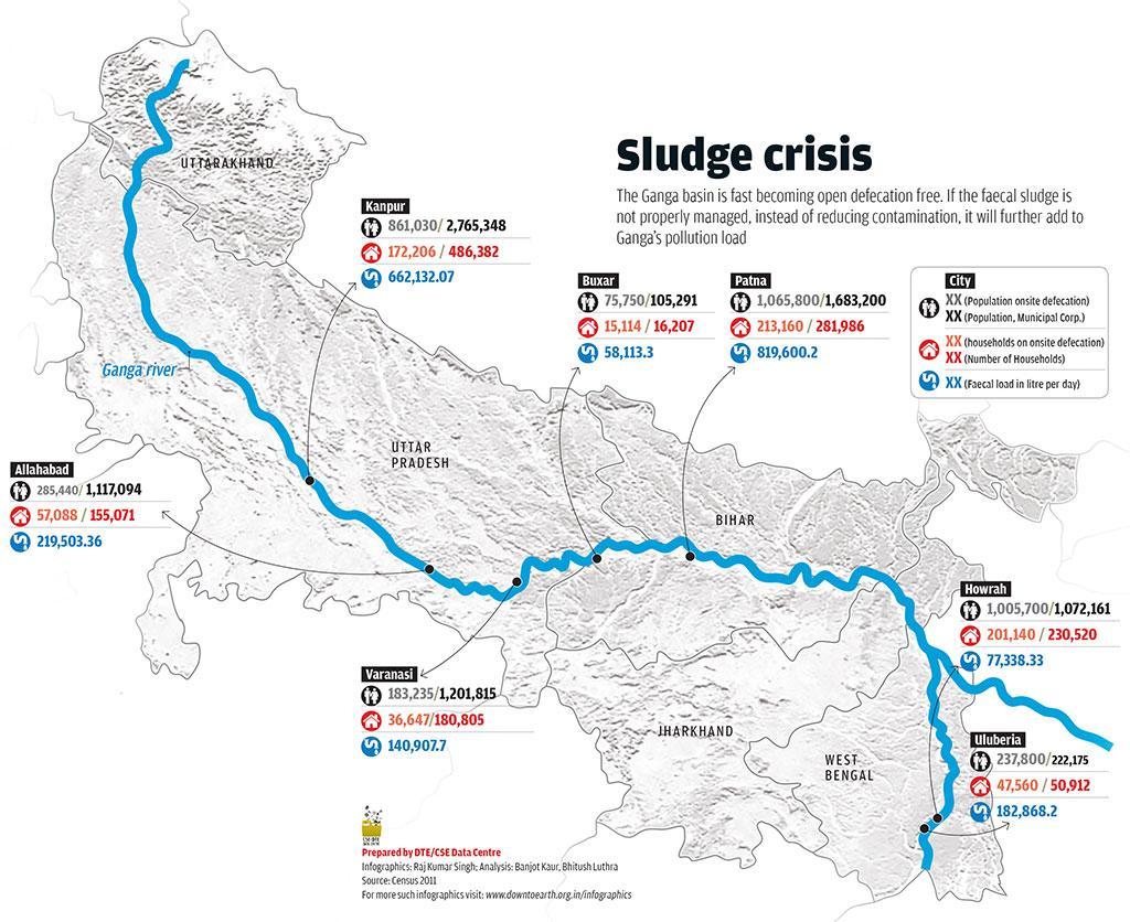Namami Gange: 5 reasons why Ganga will not be clean by 2020