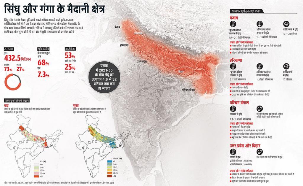 सिंधु और गंगा के मैदान दुनिया में सबसे अधिक आबादी वाले कृषि उत्पादक पारिस्थितिक तंत्रों में से एक है। यह क्षेत्र उत्तर में हिमालय और दक्षिण में प्रायद्वीप के बीच 400 से 800 किमी लम्बा है। भविष्य में जलवायु परिवर्तन के परिणामस्वरूप आने वाली बाढ़ और सूखा दोनों ही इस क्षेत्र में कृषि उत्पादकता को प्रभावित करेंगे (स्रोत: राम राव सीए, एट अल., एटलस ऑन वलनरबिलिटी ऑफ इंडियन एग्रीकल्चर टु क्लाइमेट चेंज, सेंट्रल रिसर्च इंस्टिट्यूट फॉर ड्रायलैंड एग्रीकल्चर, हैदराबाद, 2013)