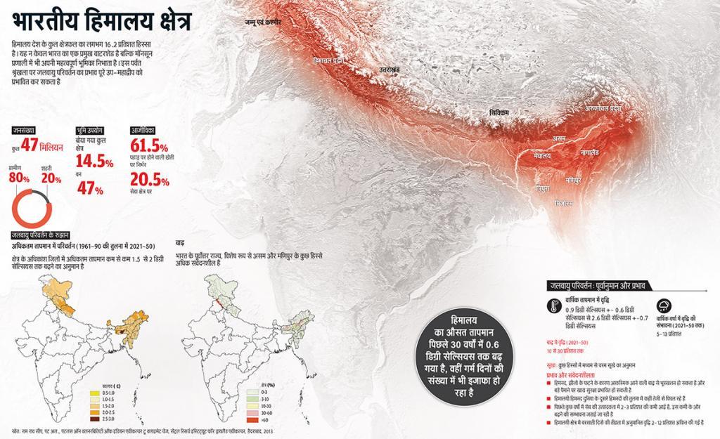 हिमालय देश के कुल क्षेत्रफल का लगभग 16.2 प्रतिशत हिस्सा है। यह न केवल भारत का एक प्रमुख वाटरशेड है बल्कि मॉनसून प्रणाली में भी अपनी महत्वपूर्ण भूमिका निभाता है। इस पर्वत श्रृंखला पर जलवायु परिवर्तन का प्रभाव पूरे उप-महाद्वीप को प्रभावित कर सकता है (स्रोत: राम राव सीए, एट अल., एटलस ऑन वलनरबिलिटी ऑफ इंडियन एग्रीकल्चर टु क्लाइमेट चेंज, सेंट्रल रिसर्च इंस्टिट्यूट फॉर ड्रायलैंड एग्रीकल्चर, हैदराबाद, 2013)