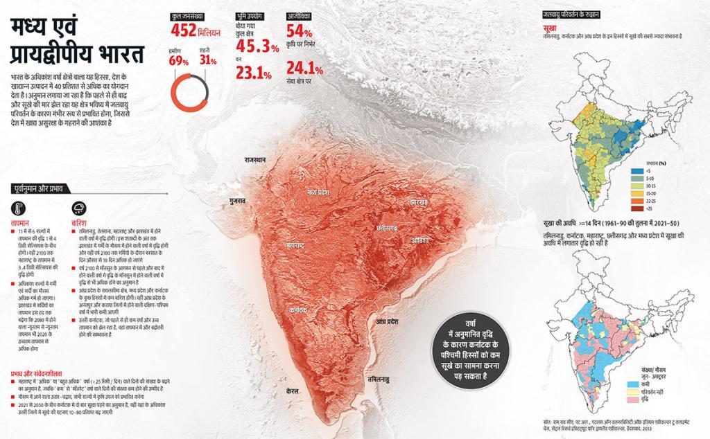 भारत के अधिकांश वर्षा क्षेत्रों वाला यह हिस्सा, देश के खाद्यान्न उत्पादन में 40 प्रतिशत से अधिक का योगदान देता है। अनुमान लगाया जा रहा है कि पहले से ही बाढ़ और सूखे की मार झेल रहा यह क्षेत्र भविष्य में जलवायु परिवर्तन के कारण गंभीर रूप से प्रभावित होगा, जिससे देश में खाद्य असुरक्षा के गहराने की आशंका है (स्रोत: राम राव सीए, एट अल., एटलस ऑन वलनरबिलिटी ऑफ इंडियन एग्रीकल्चर टु क्लाइमेट चेंज, सेंट्रल रिसर्च इंस्टिट्यूट फॉर ड्रायलैंड एग्रीकल्चर, हैदराबाद, 2013)