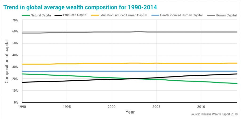Inclusive Wealth Report graph