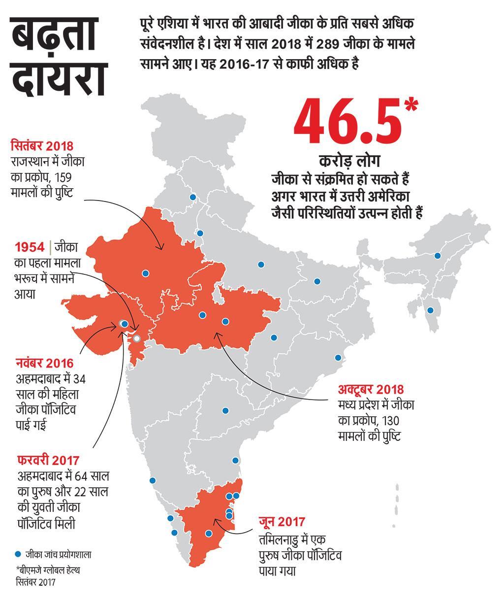 पूरे एशिया में भारत की आबादी जीका के प्रति सबसे अधिक संवेदनशील है। देश में साल 2018 में 289 जीका के मामले  सामने आए। यह 2016-17 से काफी अिधक है