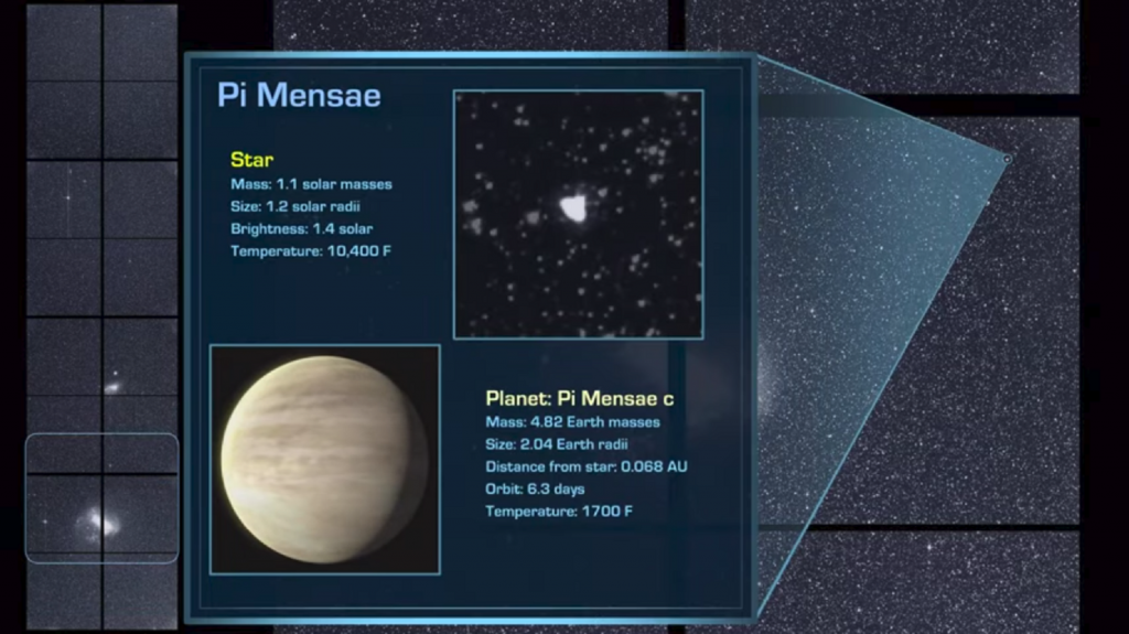 The first confirmed exoplanet is Pi Mensae c, about twice the size of Earth. The planet orbits the star Pi Mensae every six days, located about 60 light-years away in the southern constellation Mensa. Credit: NASA/MIT/TESS