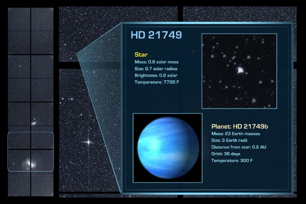 The third planet was found near a K-type star called HD 21749—about 80 per cent the Sun's mass and located 53 light years away in the southern constellation Reticulum. The planet, HD 21749b, is about three times the size of the Earth and 23 times its mass. It orbits its star every 36 days, and has a surface temperature of around 150 degrees Celsius. Scientists predict that this could be a water or gas planet. Credit: NASA/MIT/TESS