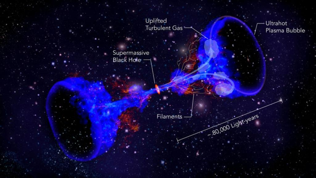 Working with information sent from the Japanese Hitomi satellite, an international team of researchers that include Stanford scientists has obtained the first views of a supermassive black hole stirring hot gas at the heart of a galaxy cluster. This image created by physicists at Stanford's SLAC National Accelerator Laboratory illustrates how supermassive black holes at the center of galaxy clusters could heat intergalactic gas, preventing it from cooling and forming stars. Image credit: SLAC National Accelerator Laboratory