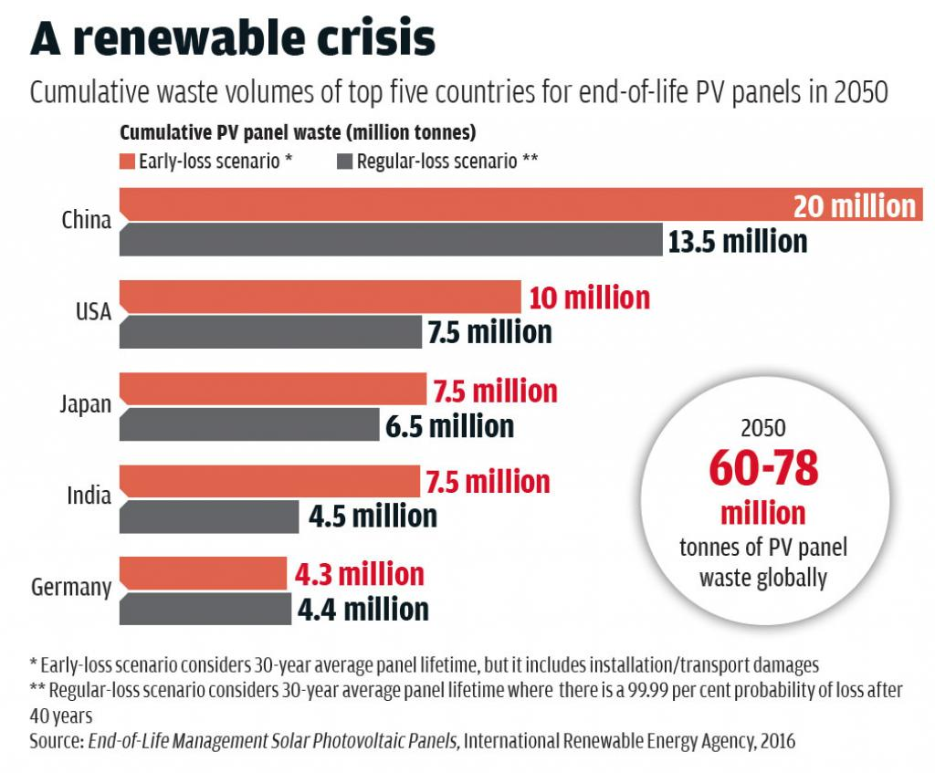 Source: End-of-Life Management Solar Photovoltaic Panels, International Renewable Energy Agency, 2016